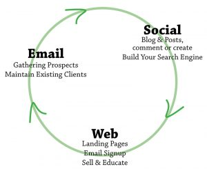 Email-Web-Social Marketing Graphic
